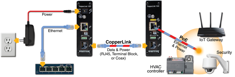 Hookup diagram for Patton CopperLink 1101E Industrial Grade Power over Ethernet Extender